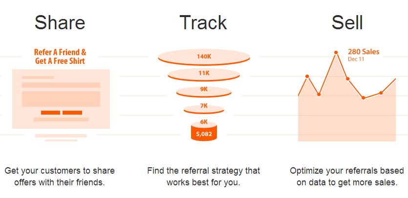 Curebit   Social Referral Platform