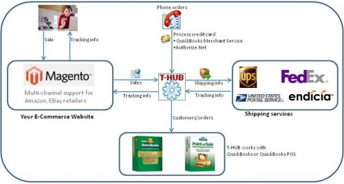 QuickBooks Integration THUB