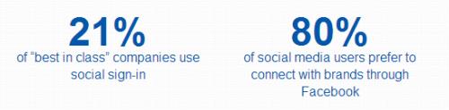 Social Annex   Social Login