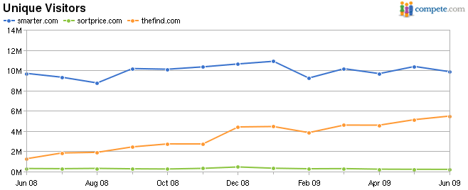 Chart Comparing Traffic on Smater.com, SortPrice.com & TheFind.com