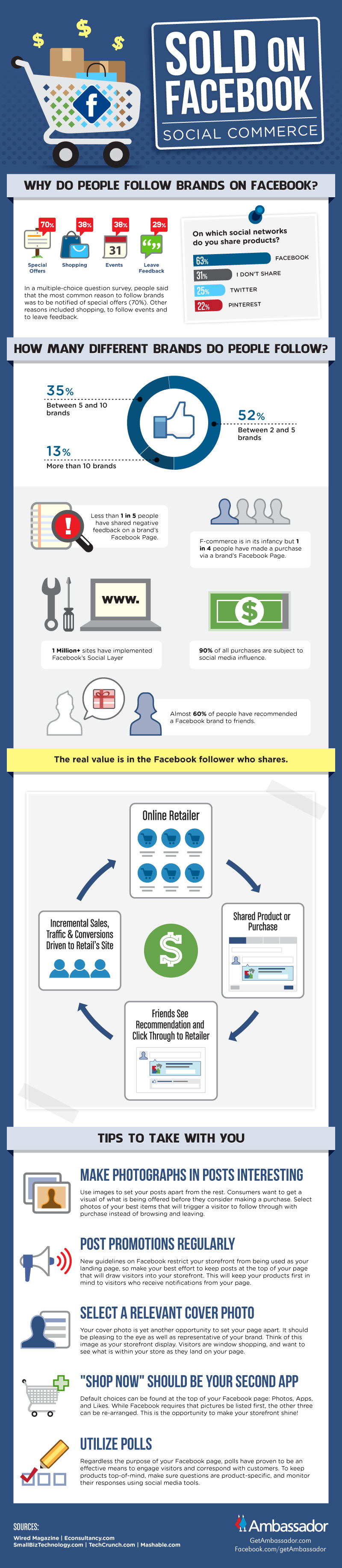 sold-on-facebook--social-commerce
