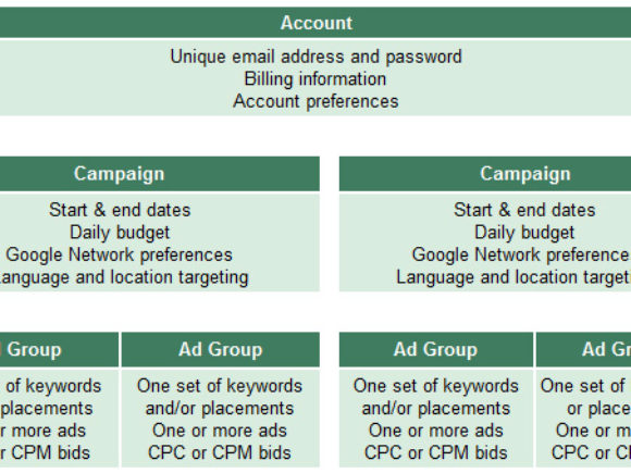 How To Structure Your AdWords Campaigns