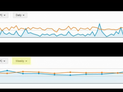Plot Charts By Day, Week, Month & Quarter In Google AdWords